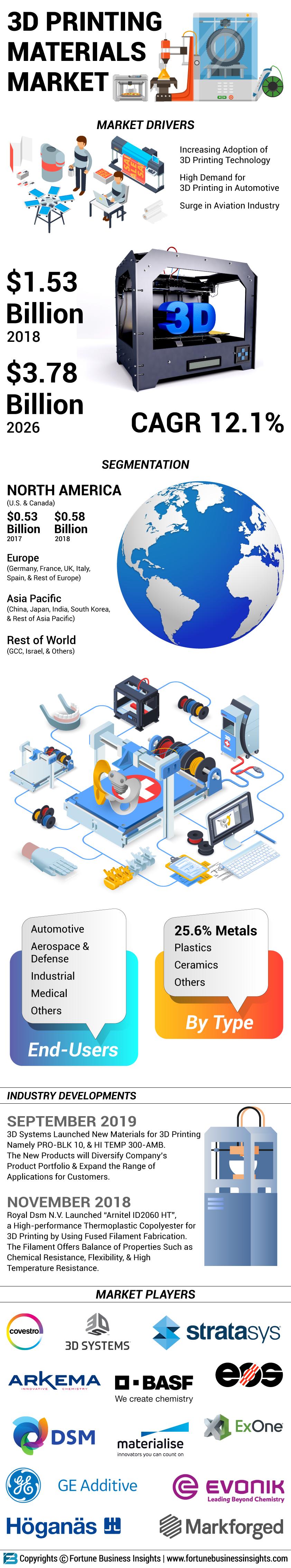 3D Printing Material Market