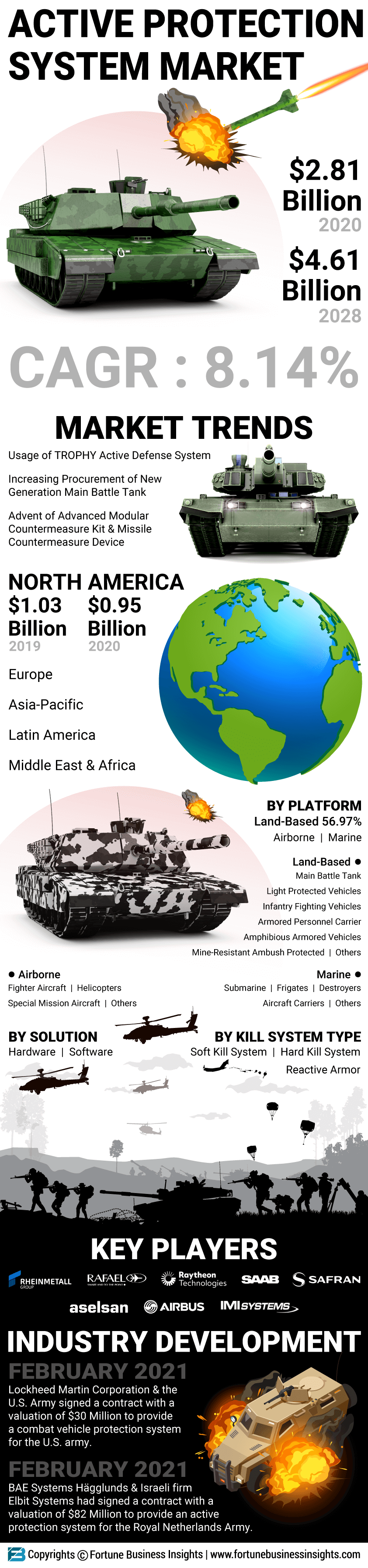 Active Protection System Market