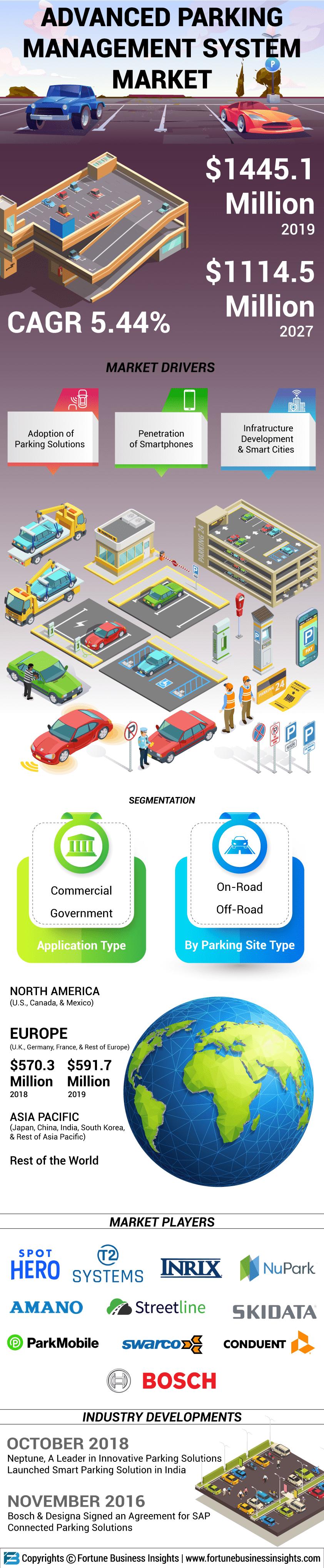 Advanced Parking Management System Market