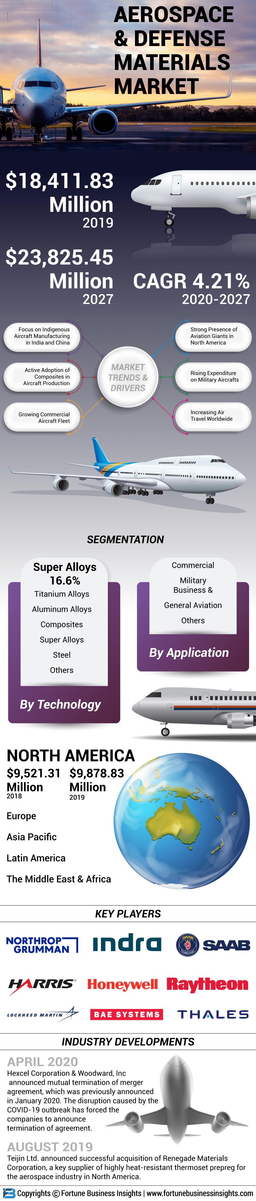 Aerospace & Defense Materials Market