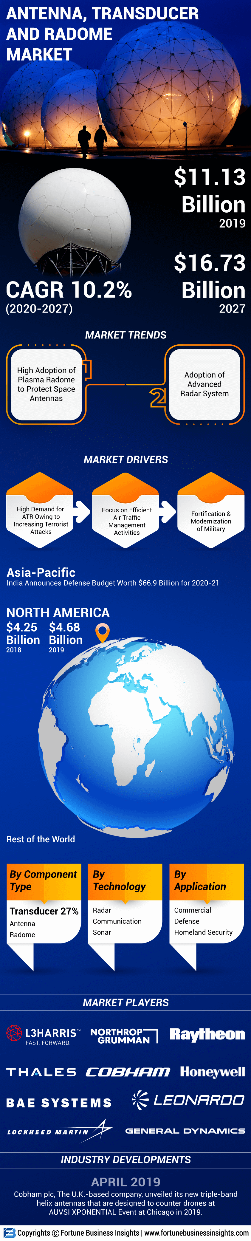 Antenna, Transducer and Radome (ATR) Market