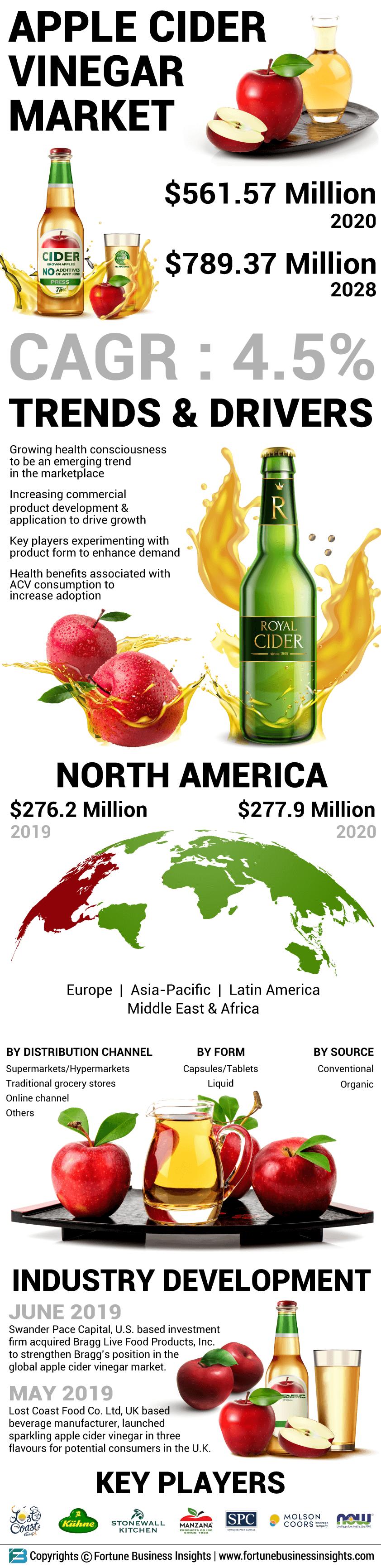 Apple Cider Vinegar Market