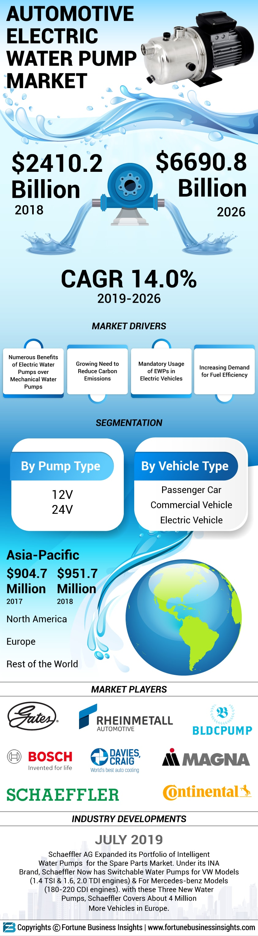 Automotive Electric Water Pump Market