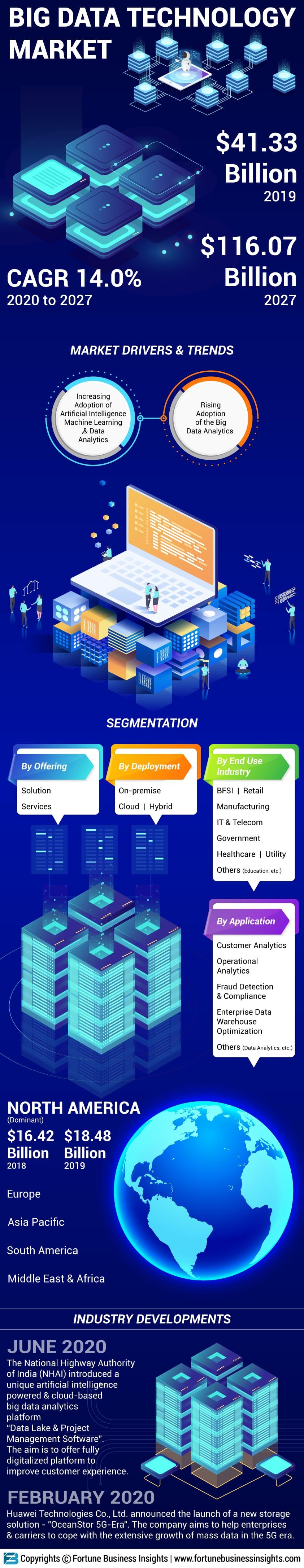 Big Data Technology Market
