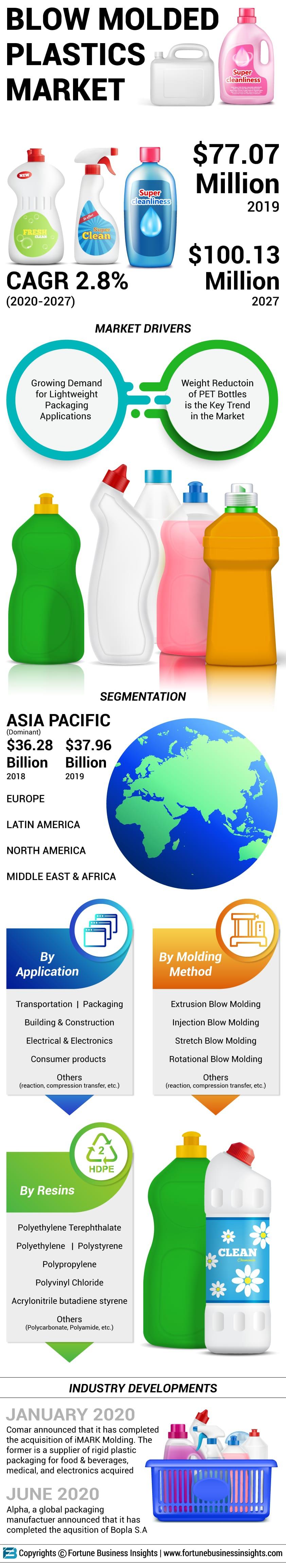 Blow Molded Plastics Market