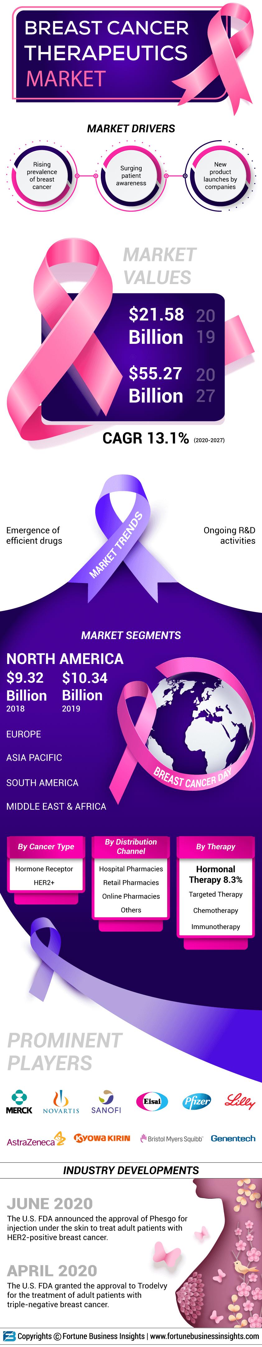 Breast Cancer Therapeutics Market