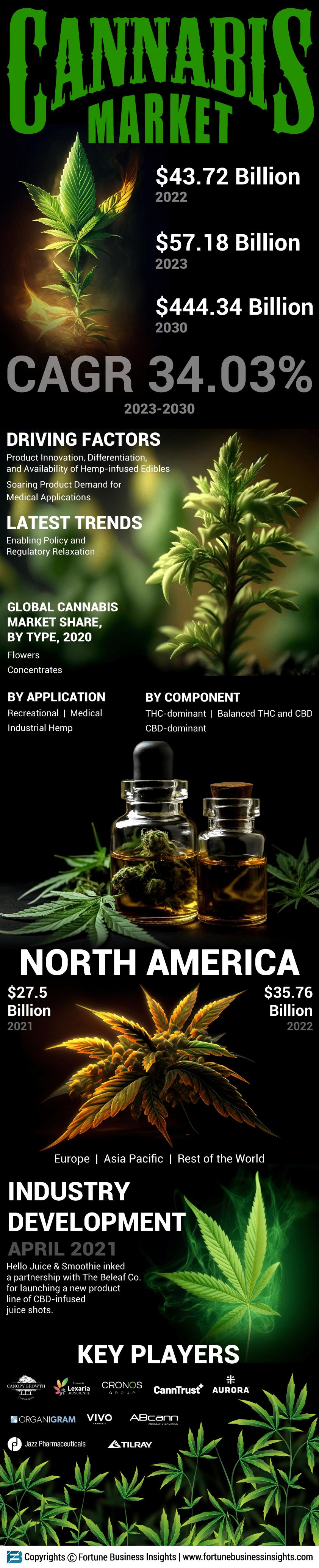 Cannabis Marijuana Market