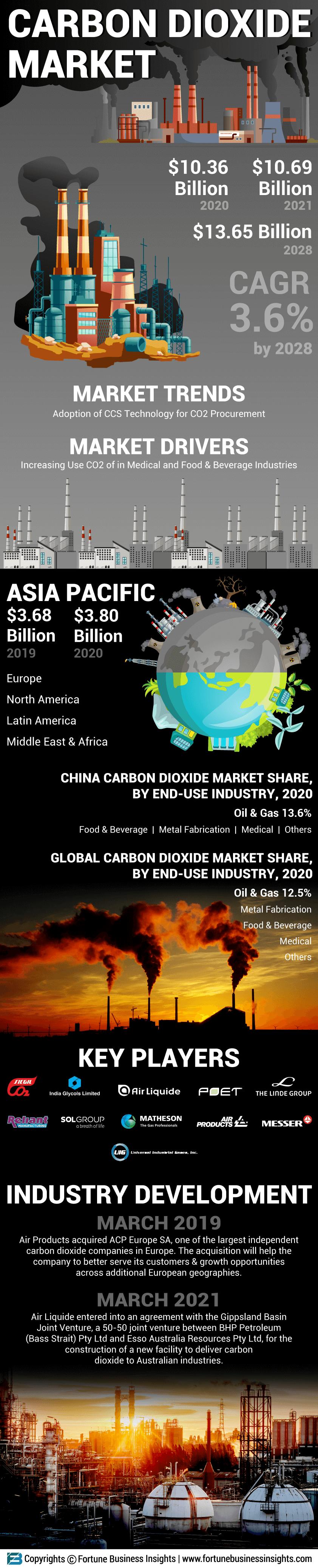 Carbon Dioxide Market