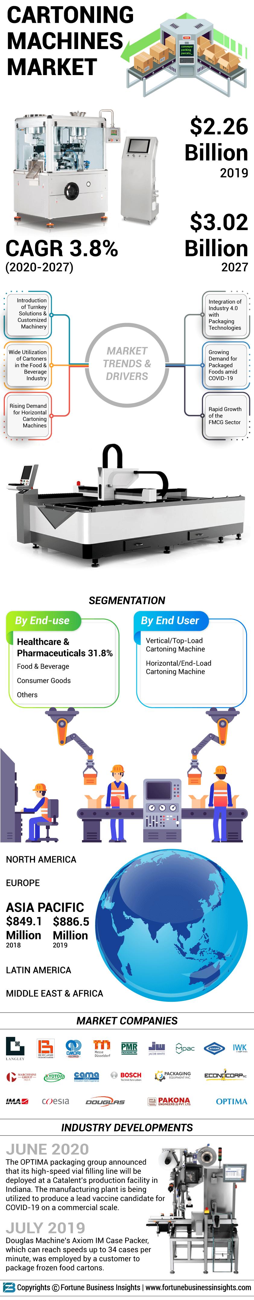 Cartoning Machines Market