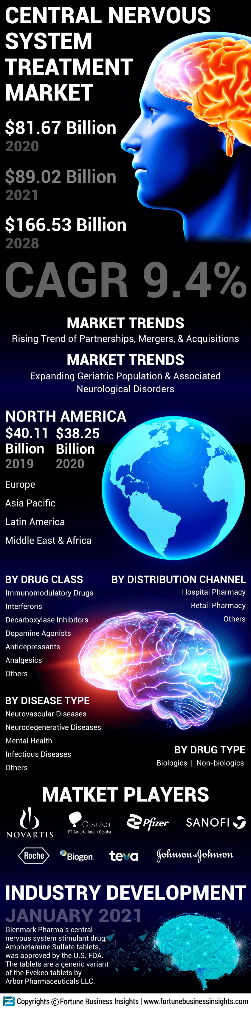 Central Nervous System Treatment Market