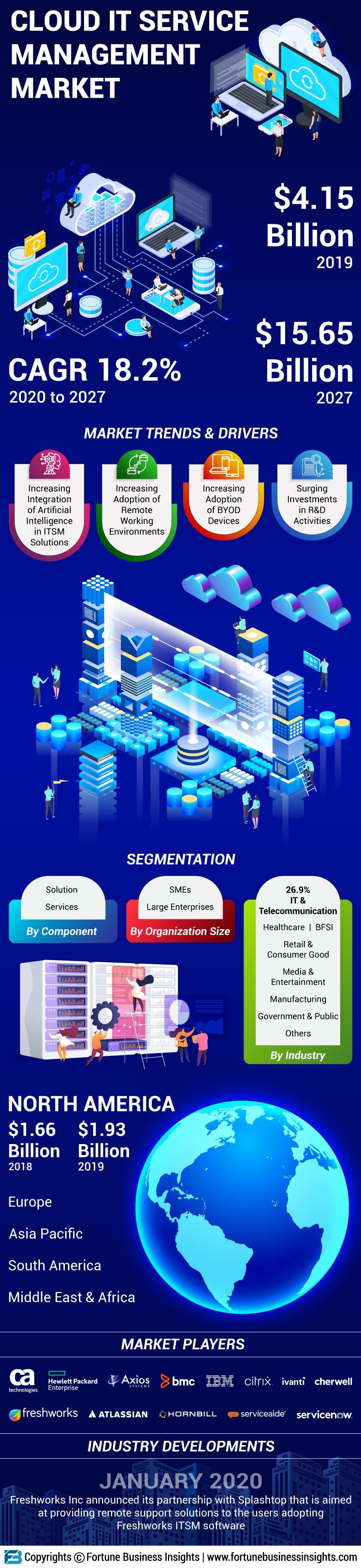 Cloud IT Service Management (ITSM) Market