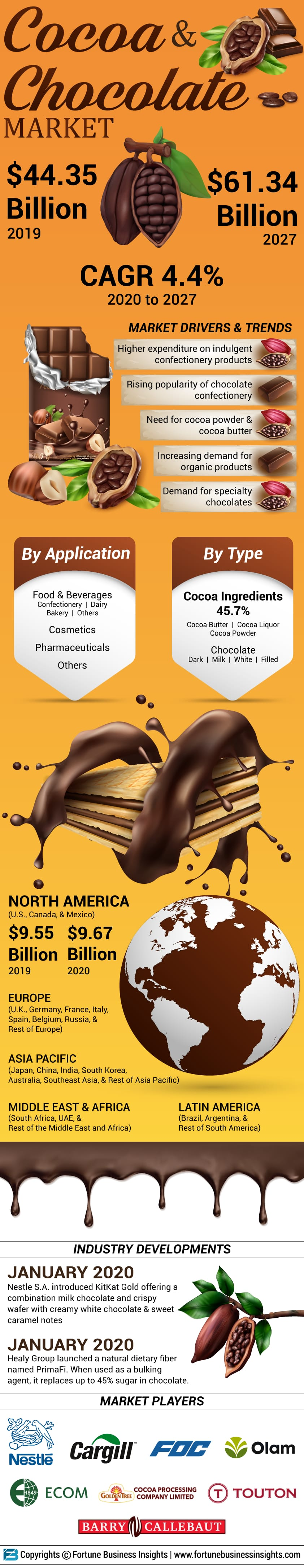 Cocoa and Chocolate Market