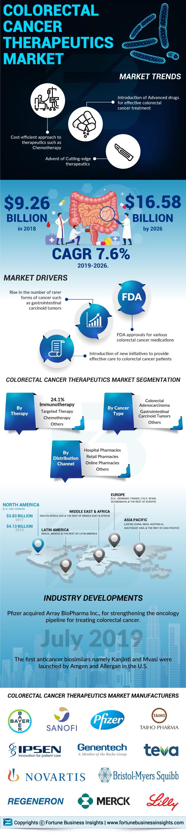 Colorectal Cancer Therapeutics Market