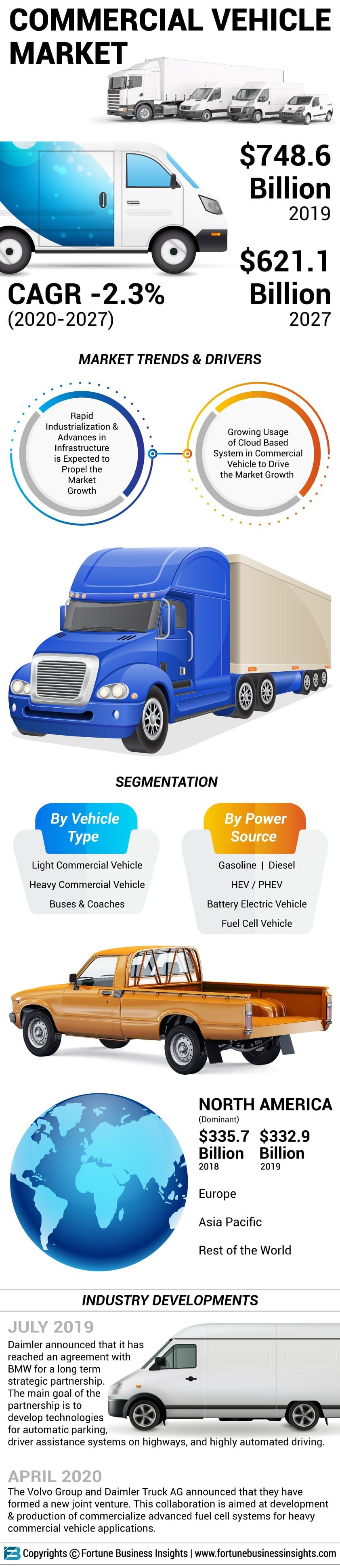 Commercial Vehicle Market