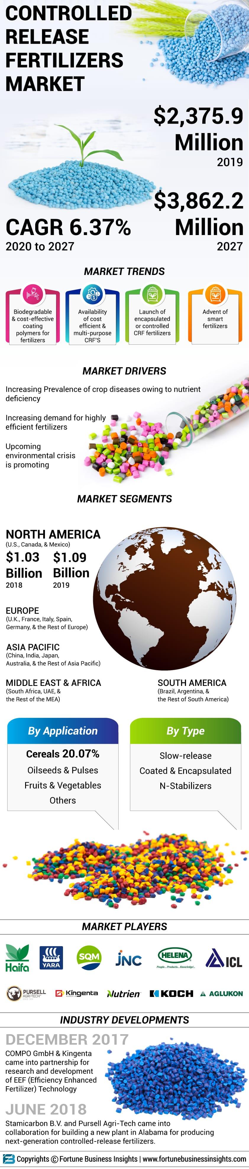 Controlled Release Fertilizers (CRF) Market