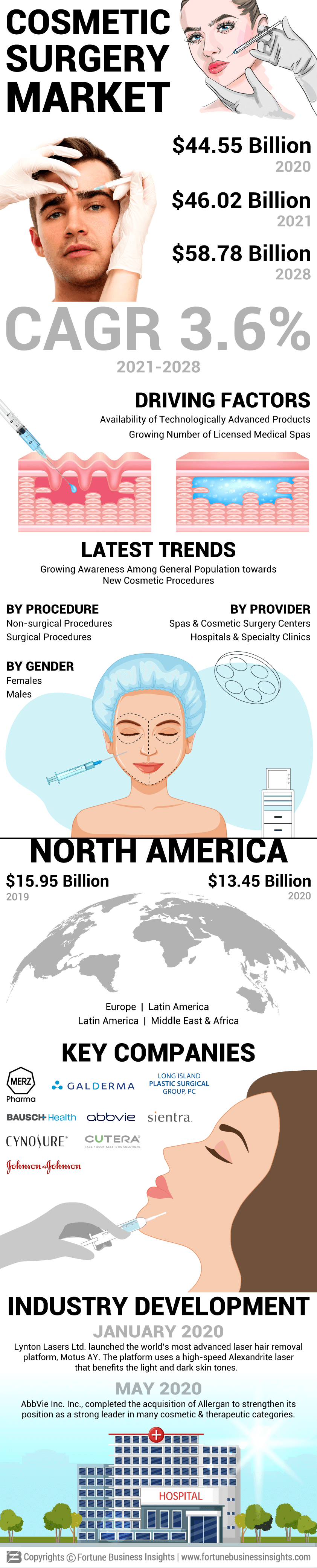 Cosmetic Surgery Market