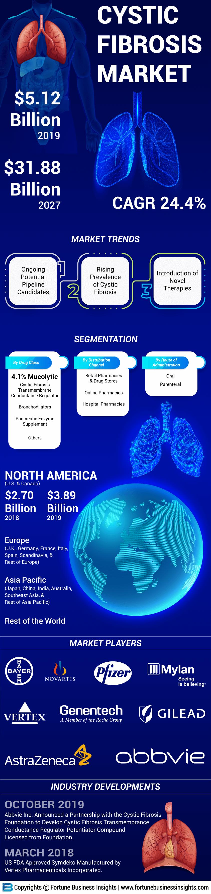 Cystic Fibrosis Market
