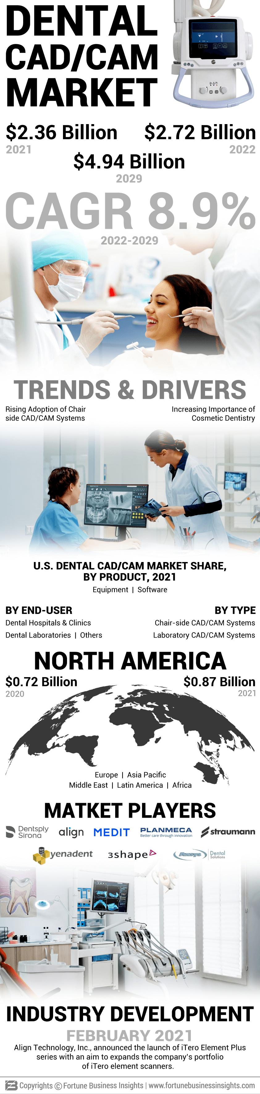 Dental CAD/CAM Market