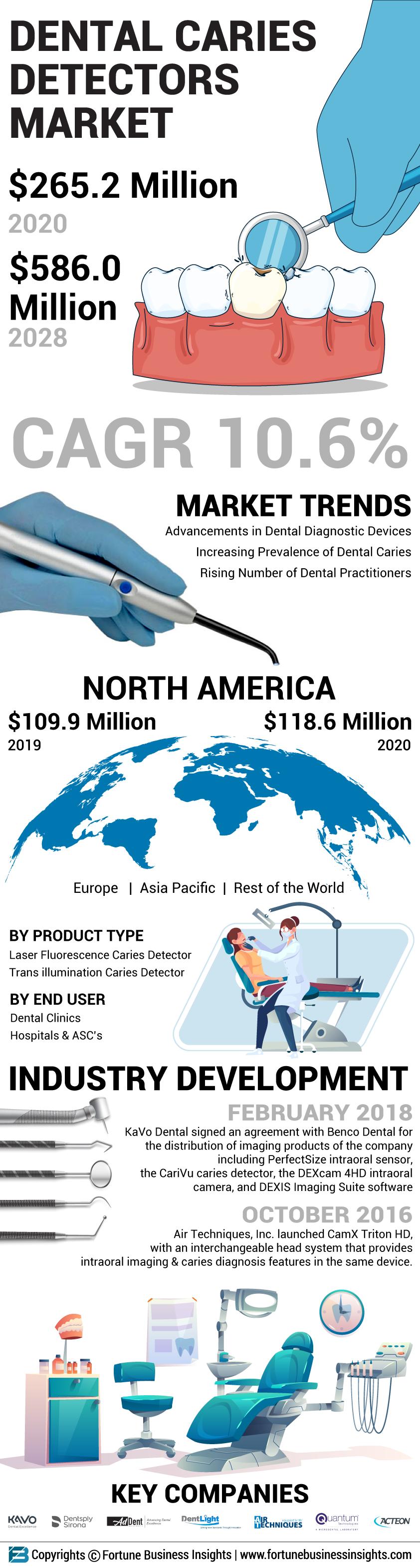 Dental Caries Detectors Market