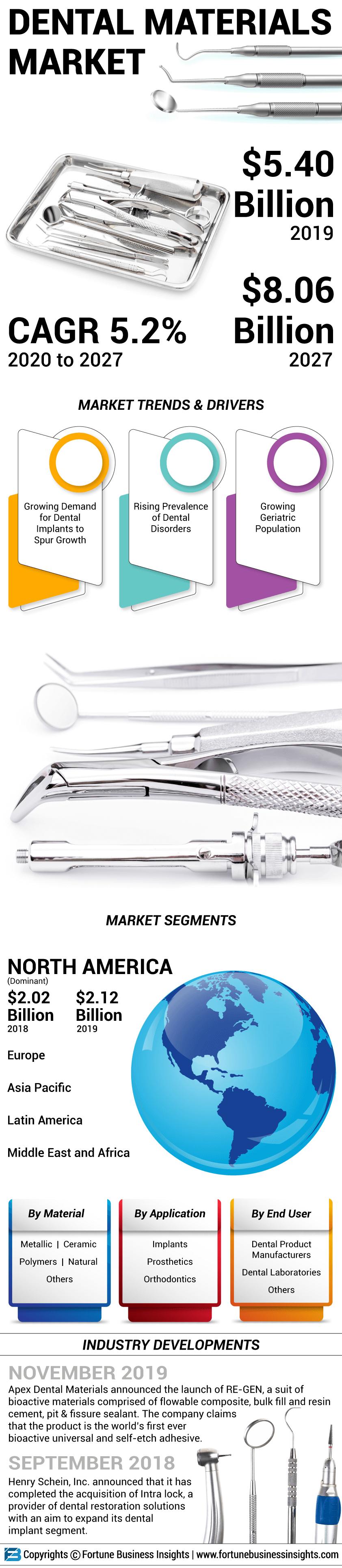 Dental Materials Market