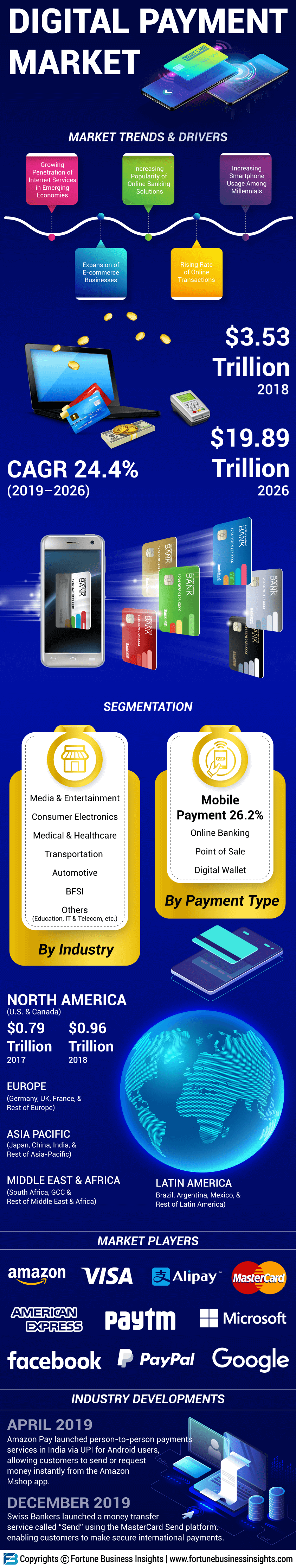 Digital Payment Market