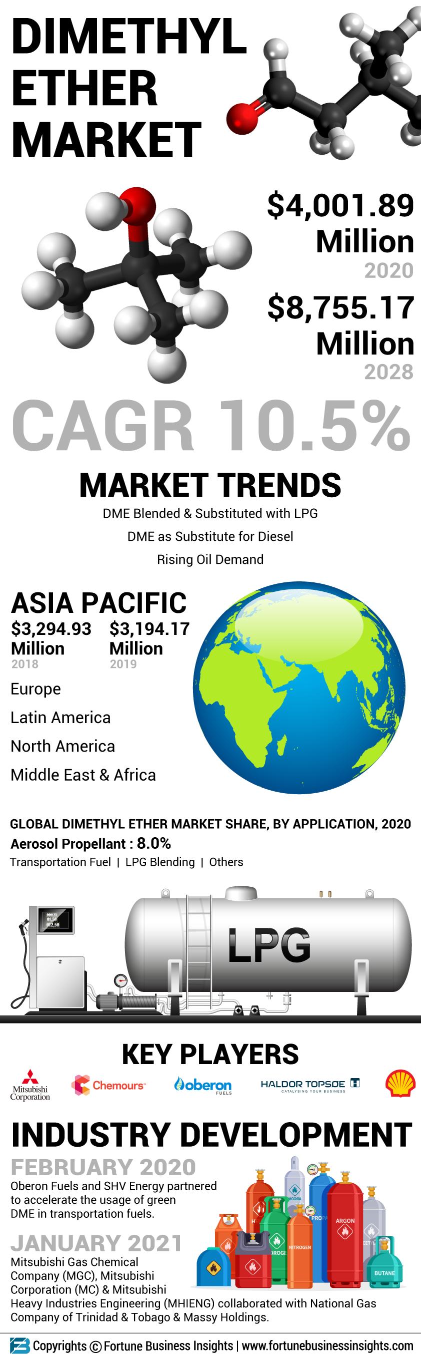 Dimethyl Ether Market
