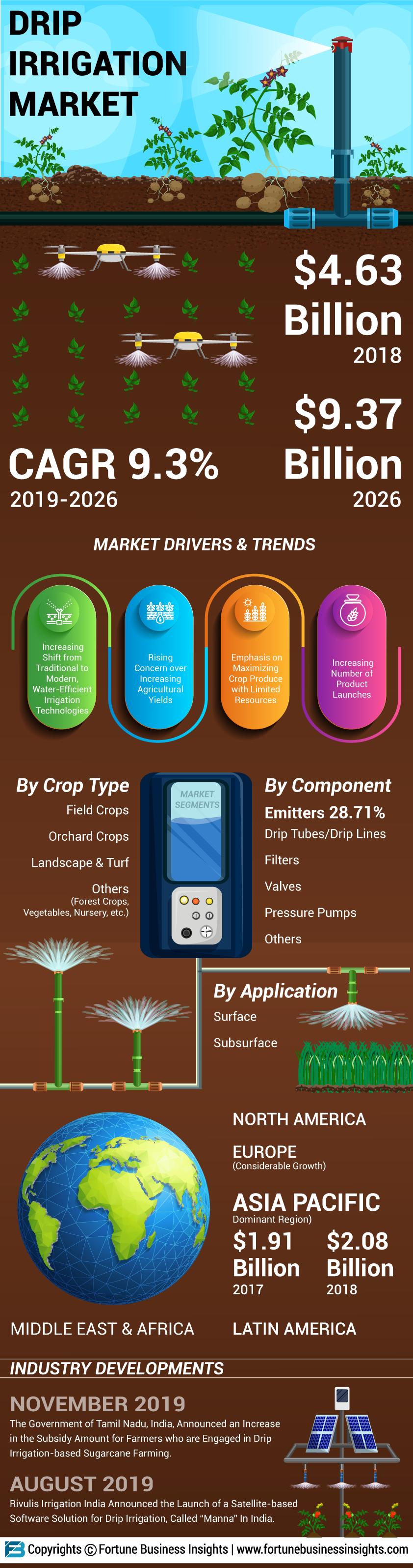 Drip Irrigation Market