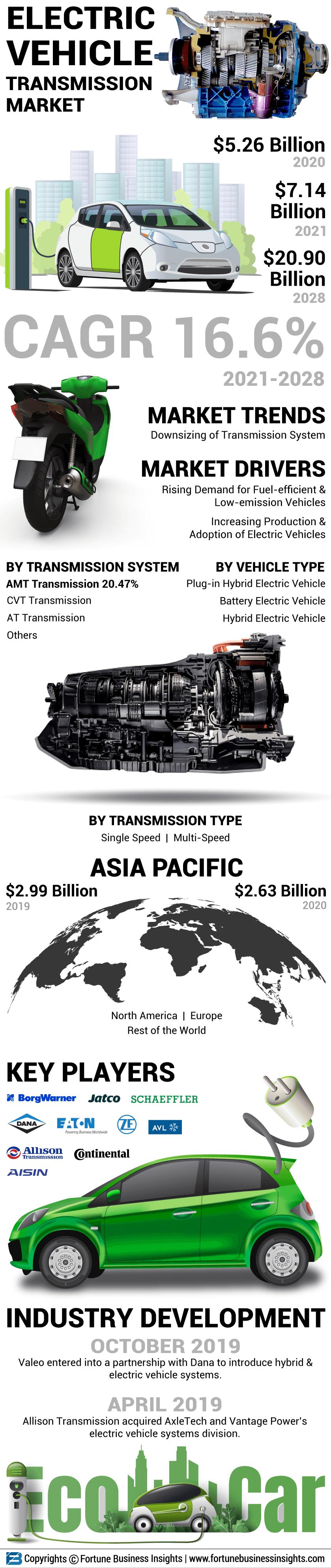 Electric Vehicle Transmission Market