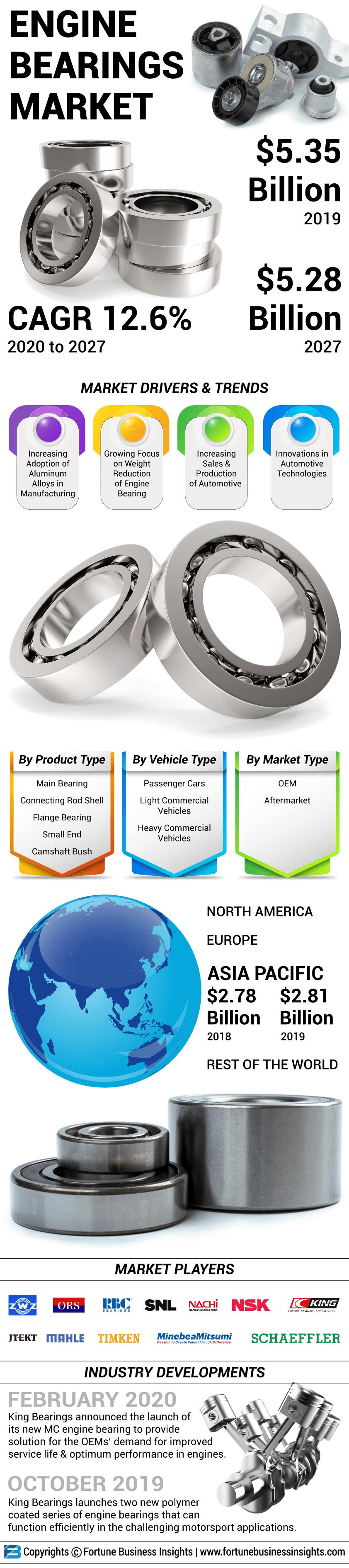 Engine Bearings Market