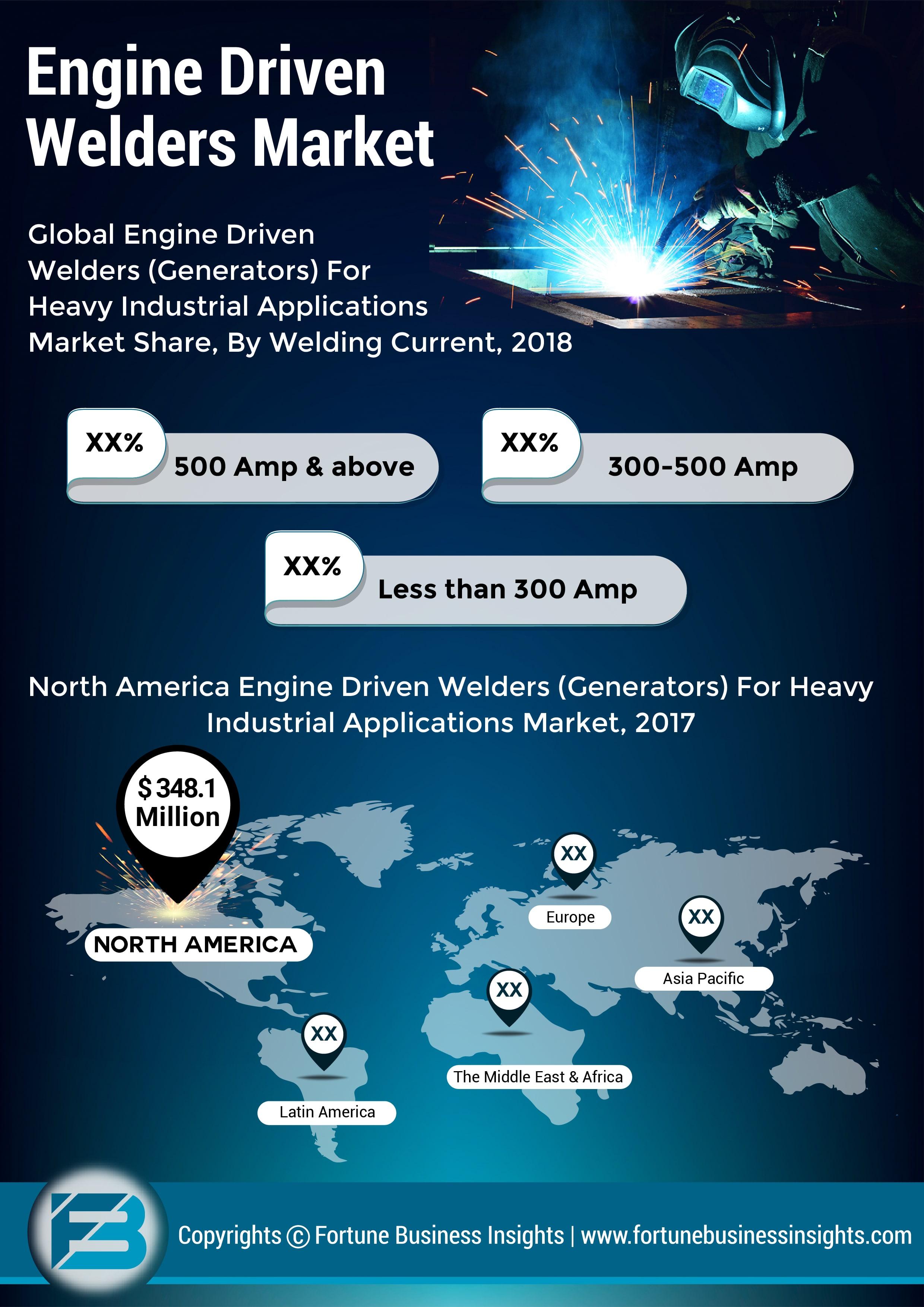 Engine Driven Welders Market