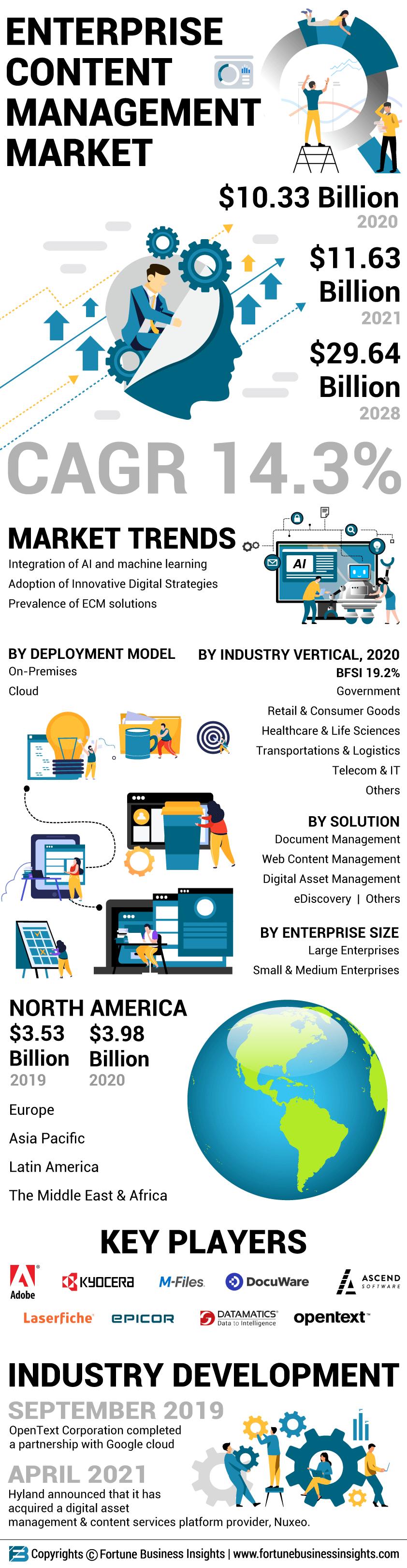 Enterprise Content Management (ECM) Market