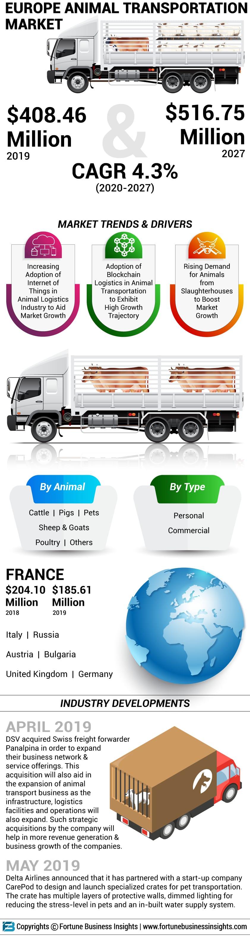 Europe Animal Transportation Market