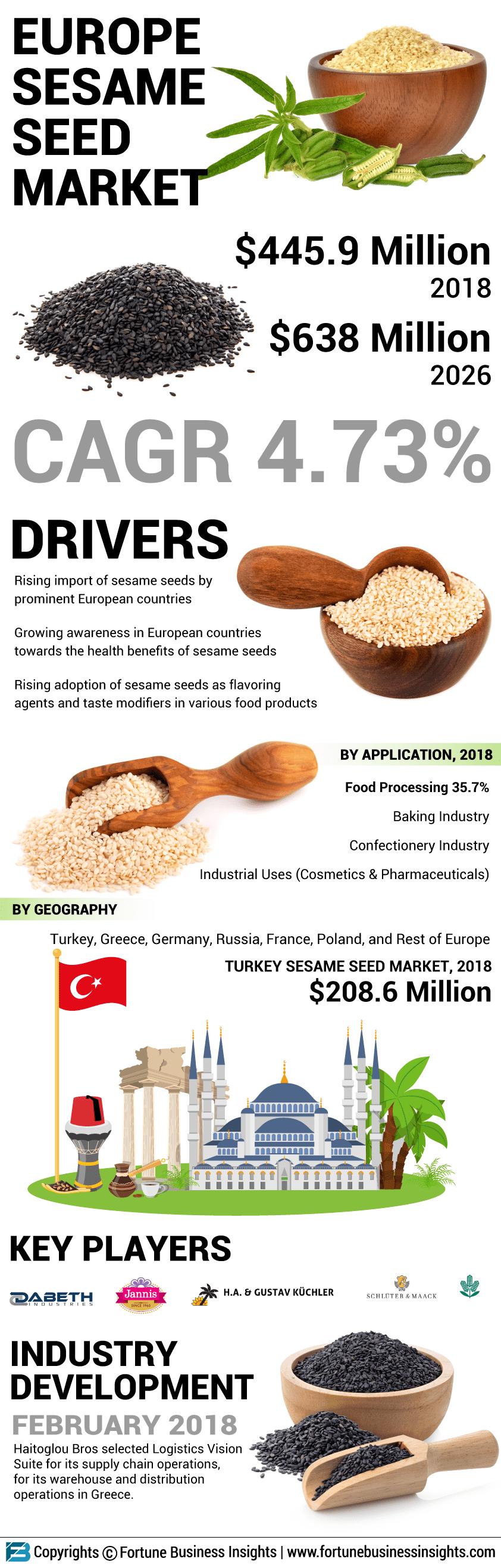 Europe Sesame Seed Market