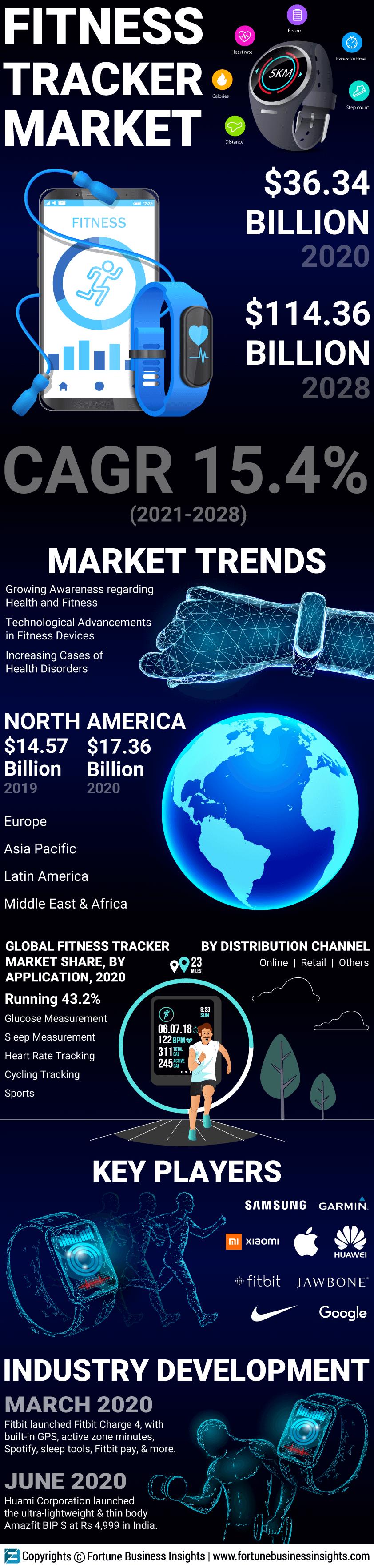 Fitness Tracker Market