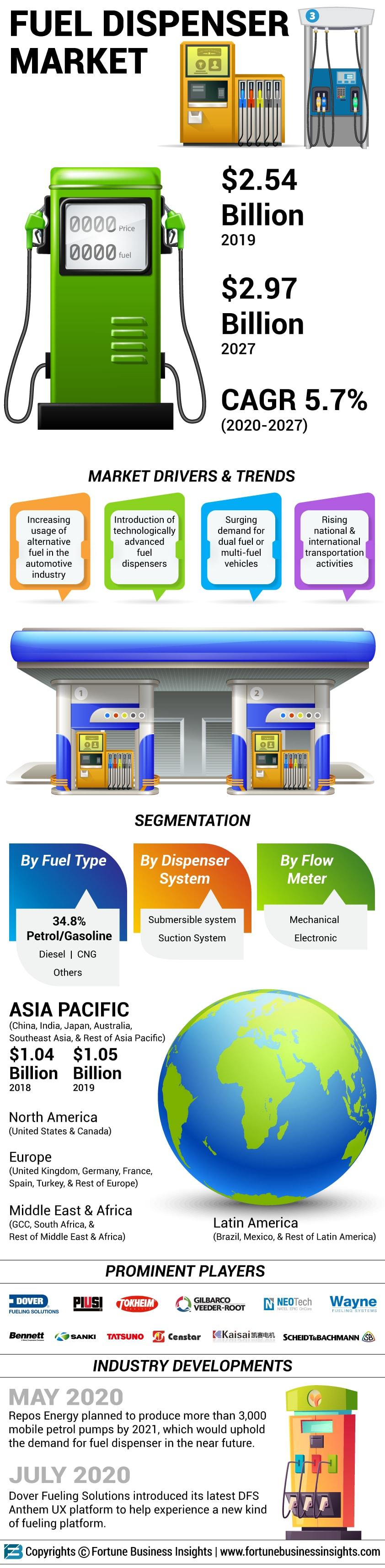 Fuel Dispensers Market