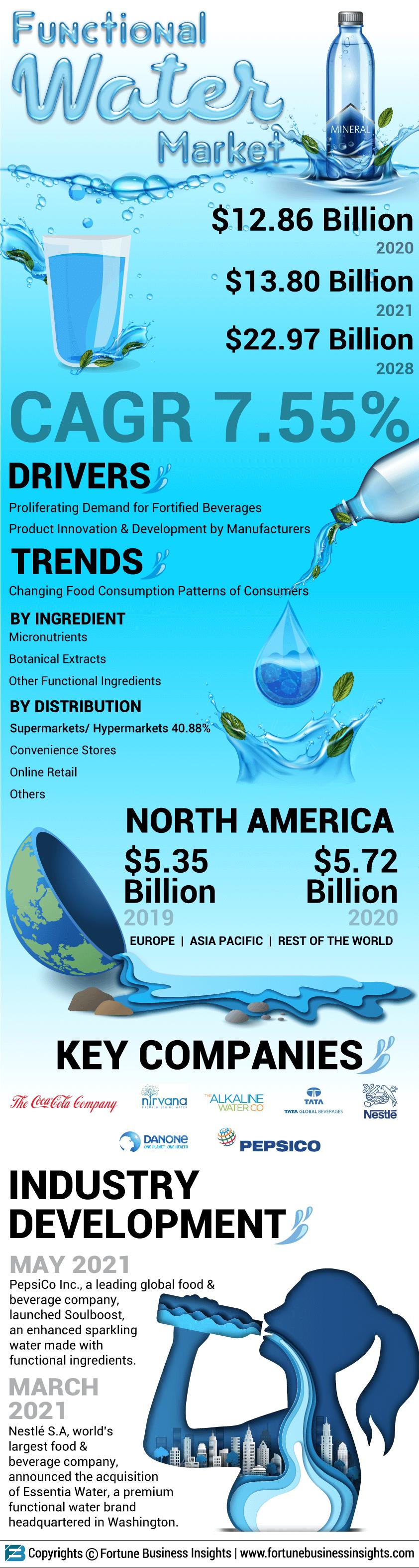 Functional Water Market