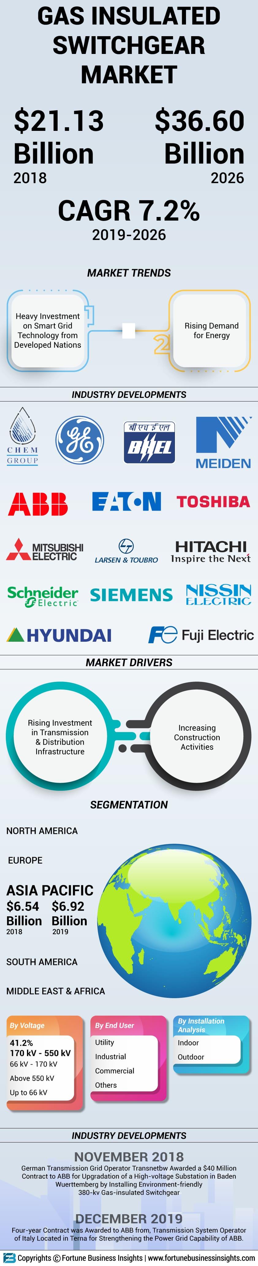 Gas Insulated Switchgear Market