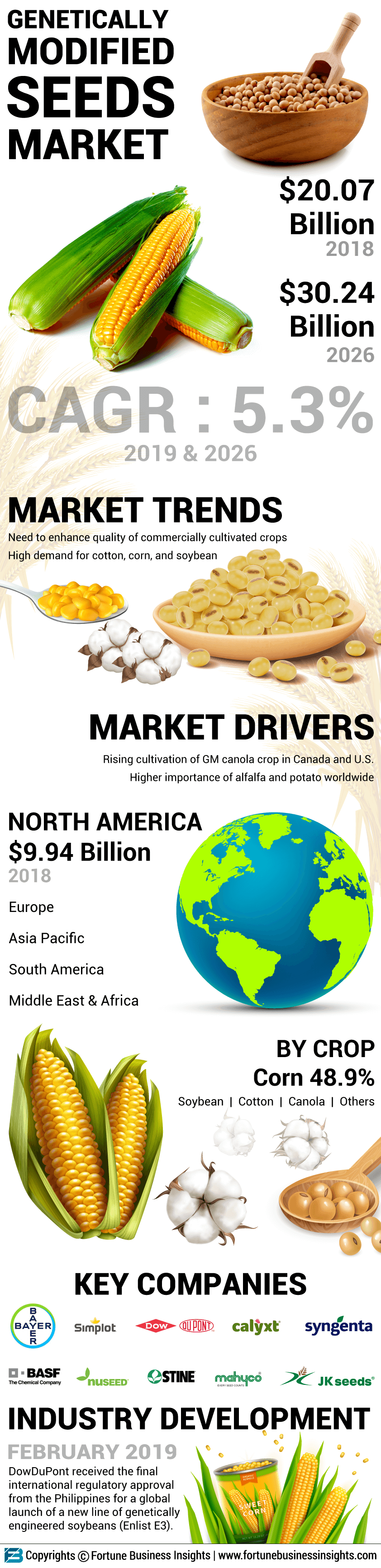 Genetically Modified Seeds Market