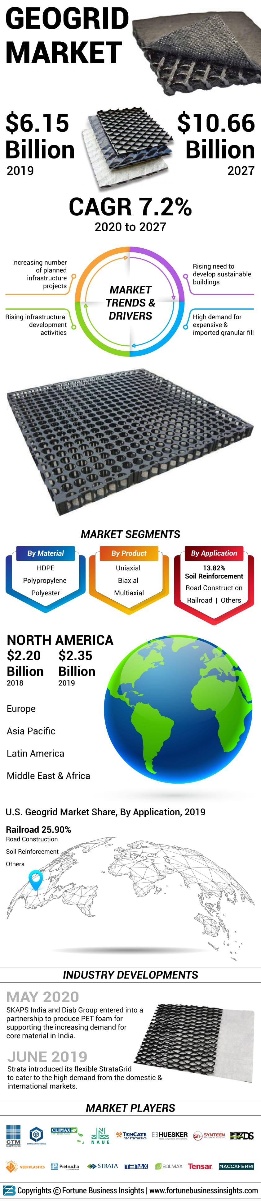 Geogrid Market