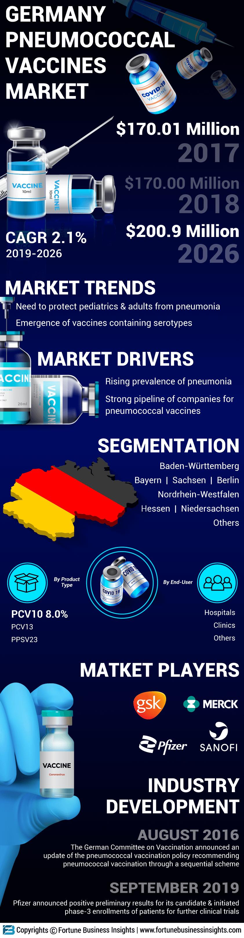 Germany Pneumococcal Vaccines Market