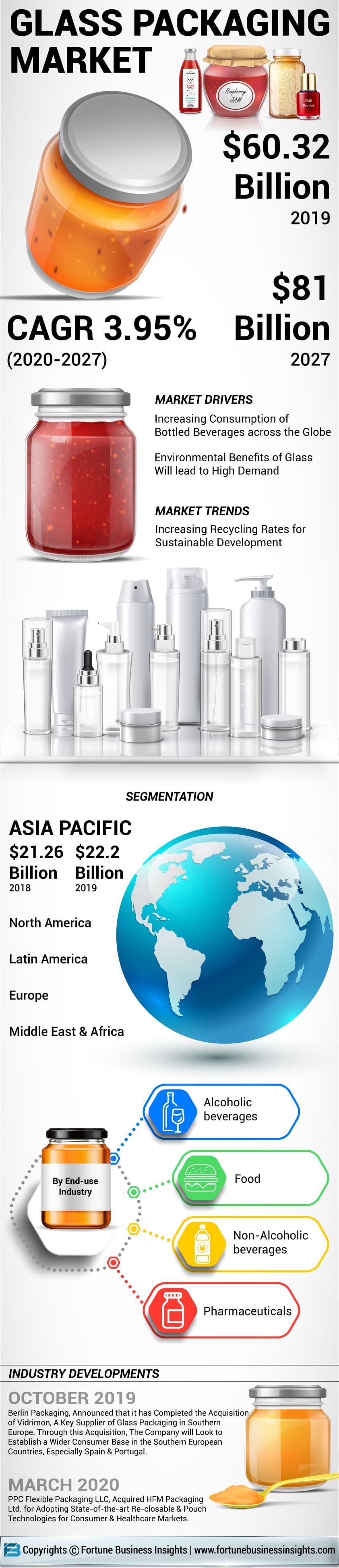 Glass Packaging Market