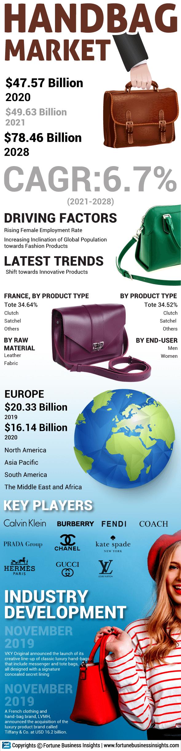 Handbag Market