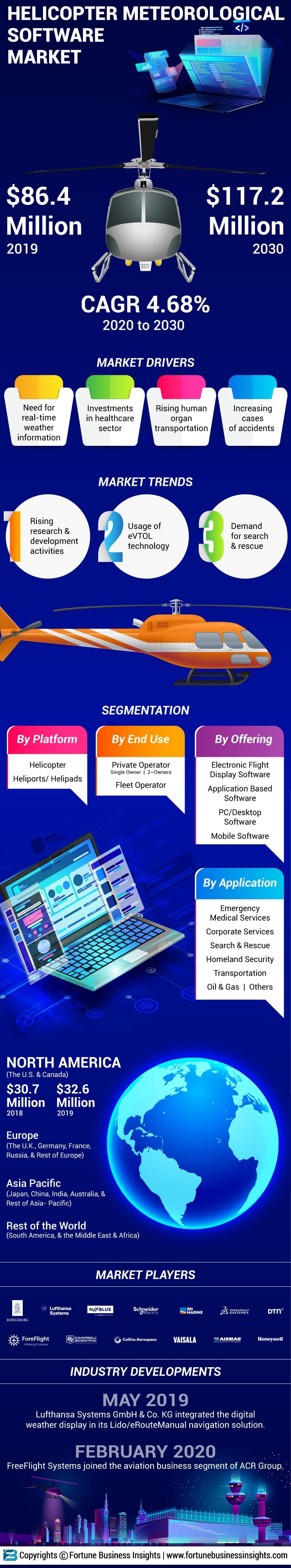 Helicopter Meteorological Software Market