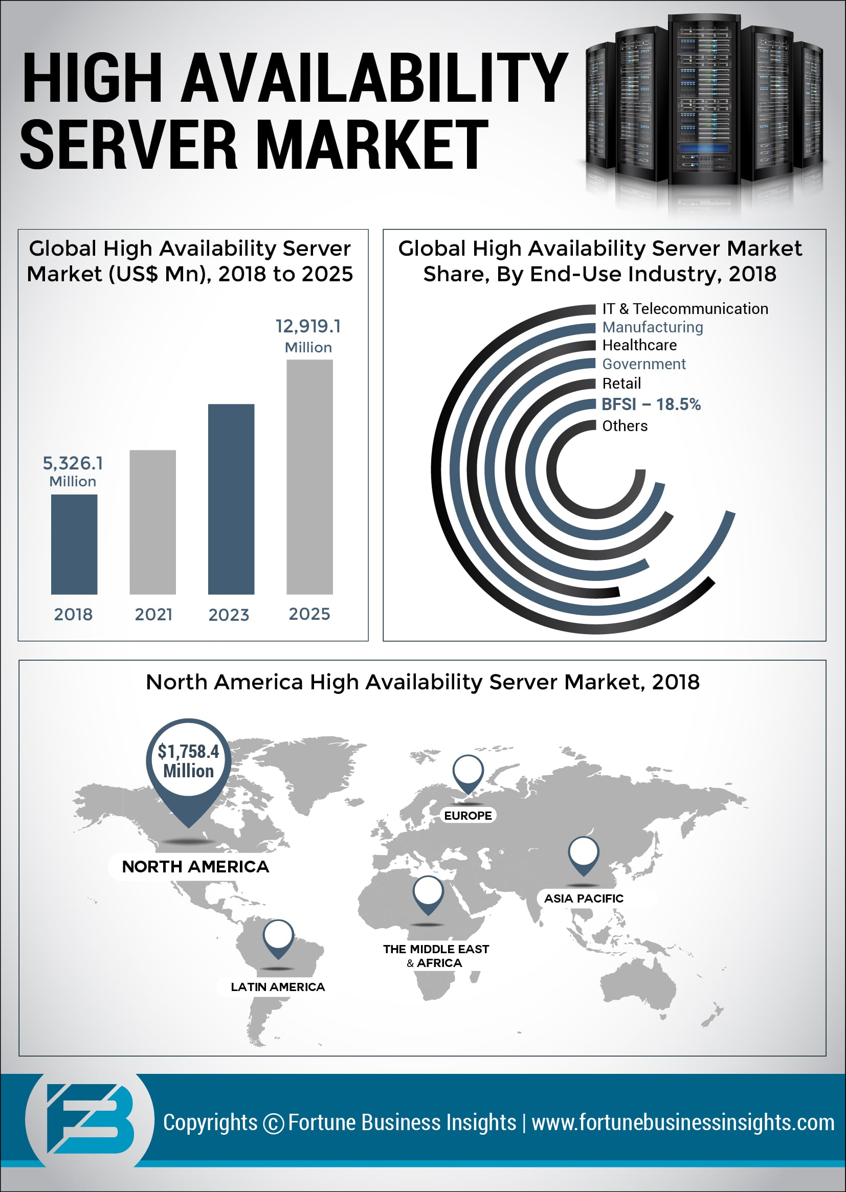 High Availability Server Market