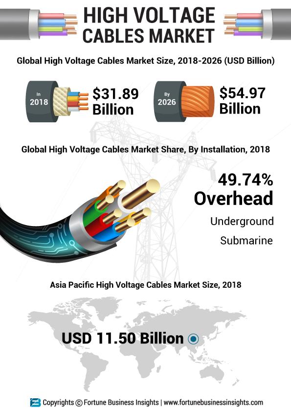 High Voltage Cable Market