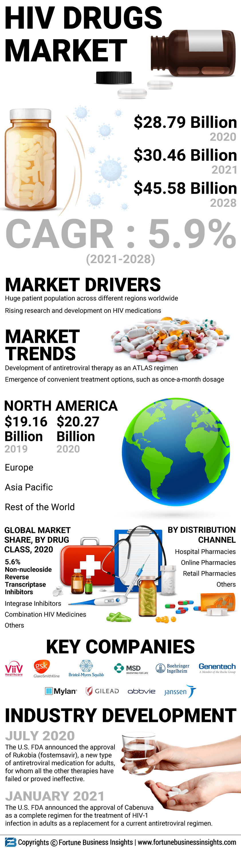 Hiv/Aids Drugs Market