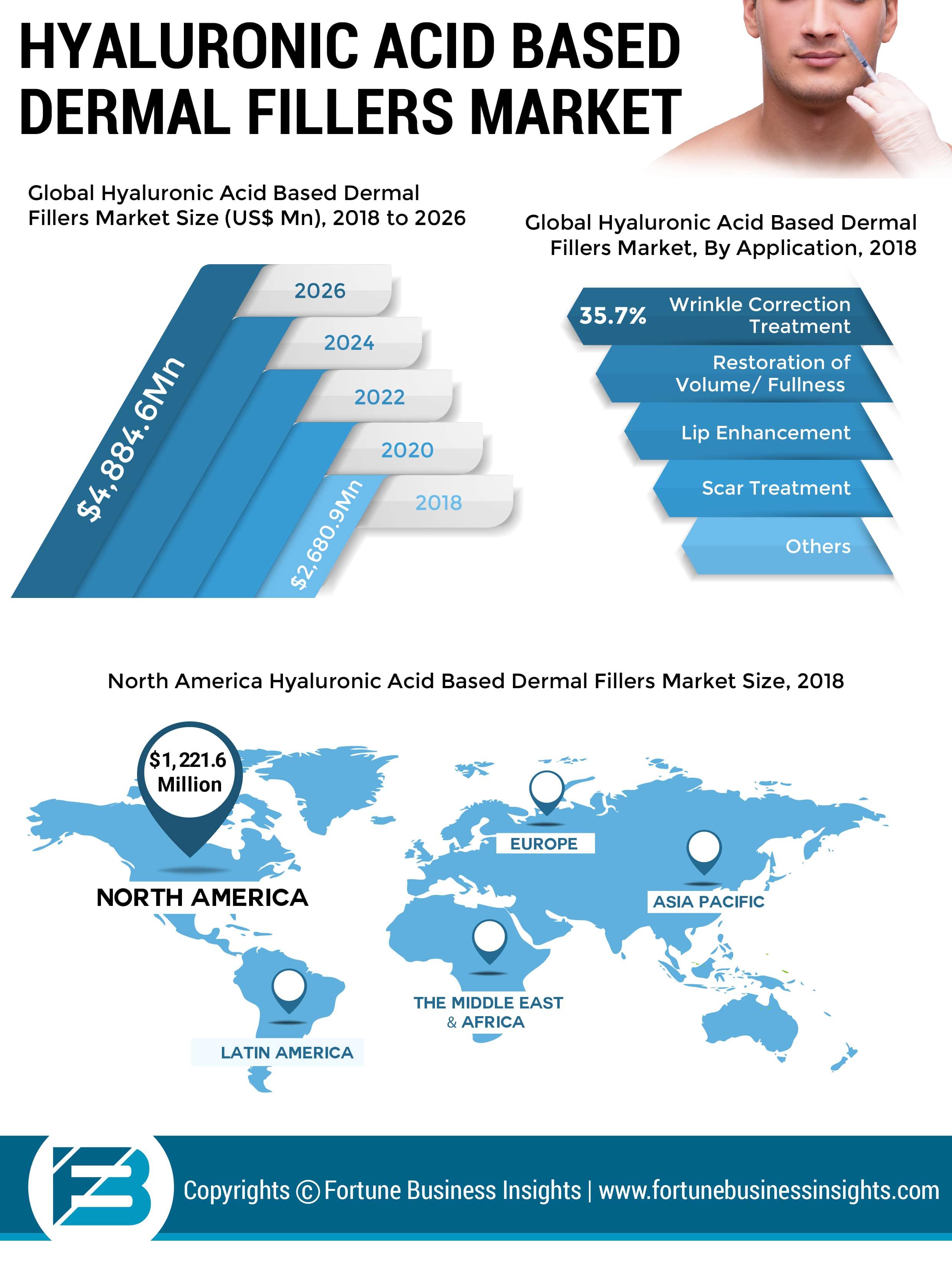 Hyaluronic Acid Based Dermal Fillers Market