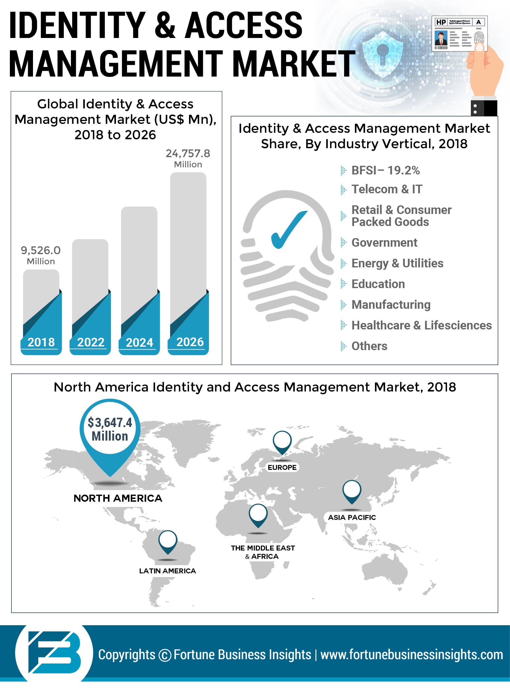 Identity and Access Management Market