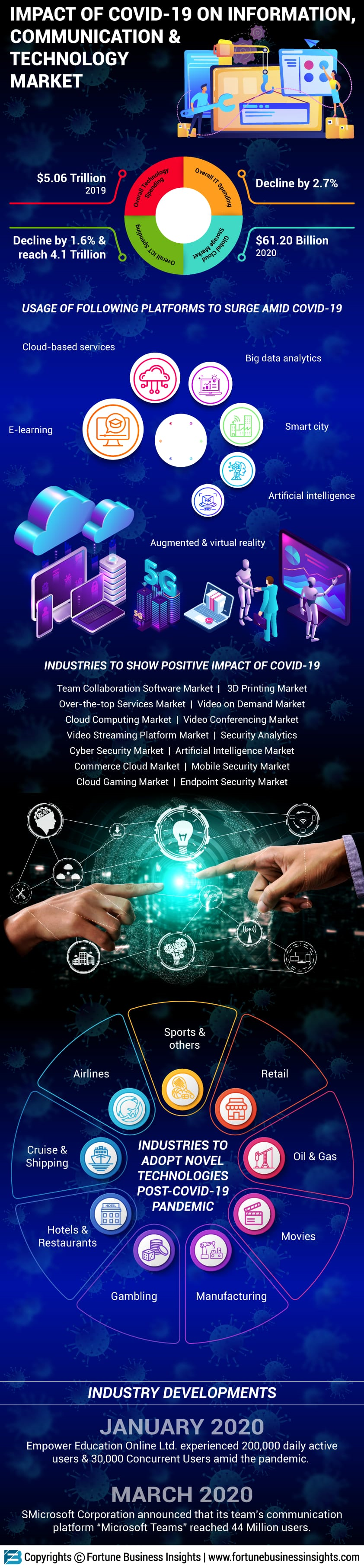 Impact of covid-19 on Information, Communication and Technology (ICT) Industry