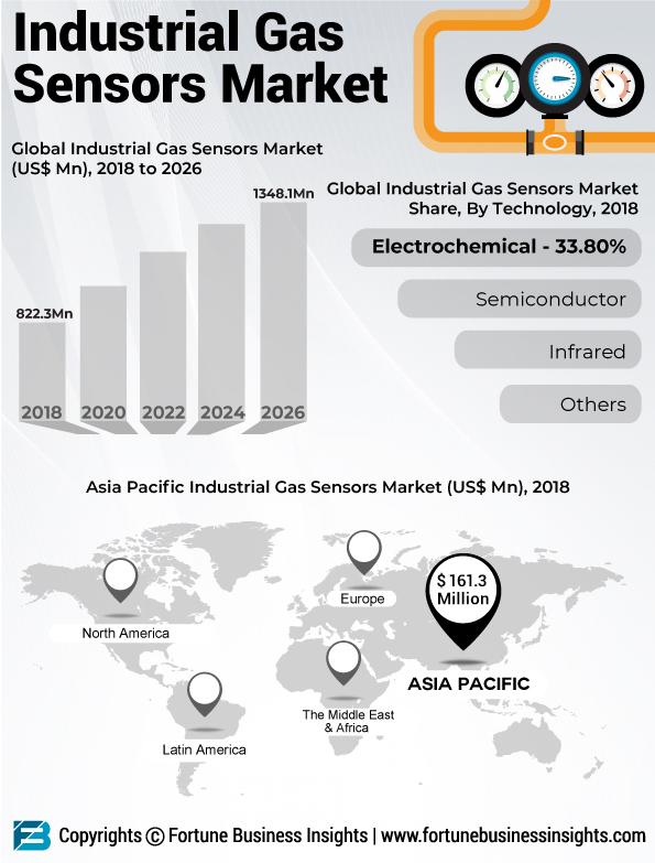 Industrial Gas Sensors Market